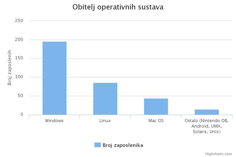 istrazivanje-17-operativni-sustavi