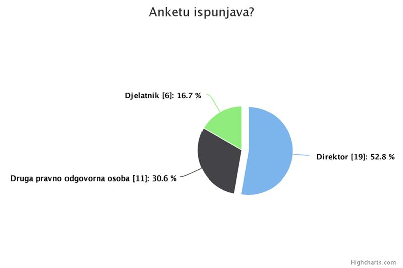 istrazivanje-2-anketu-ispunjava