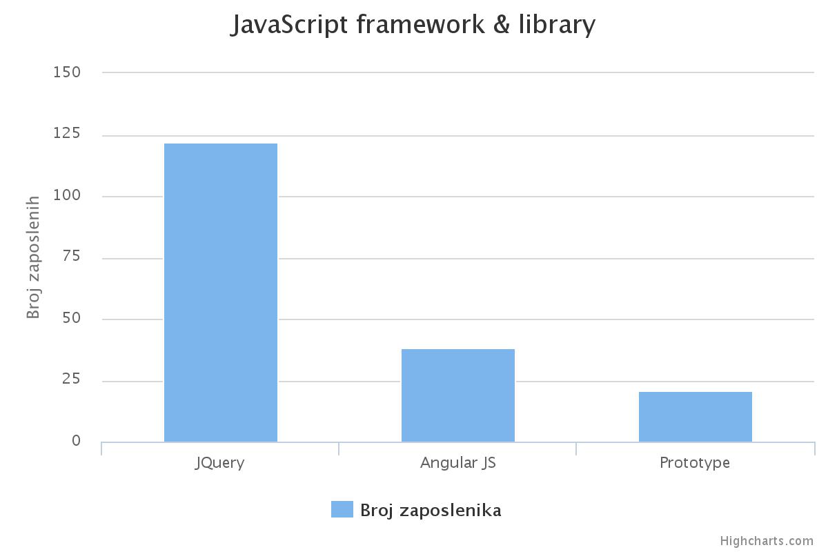 istrazivanje-21-javascript-framework-library